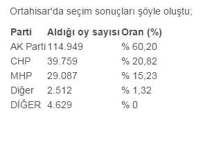 İlçe İlçe Trabzon Sonuçları galerisi resim 1